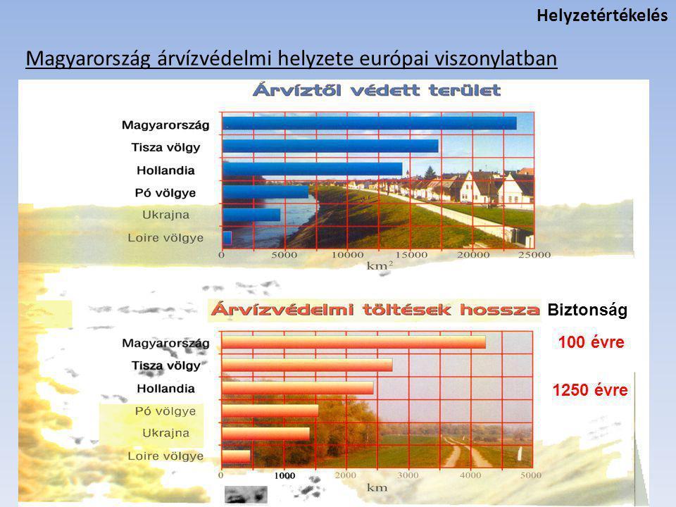 Felvízi országok • Energetikai célú tározók • Mezőgazdasági célú tározók • Árvízvédelmi céllal kombinált tározók Magyarország alvízi ország • Medersüllyedés • Árterek feltöltődése • Káros vízszintváltozások A kiszolgáltatottság aránytalan terhet ró Magyarországra A földrajzi helyzet hátrányai Helyzetértékelés