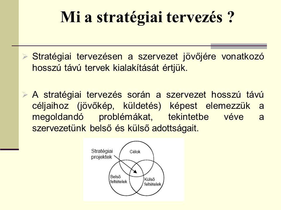 Mi a stratégiai tervezés .
