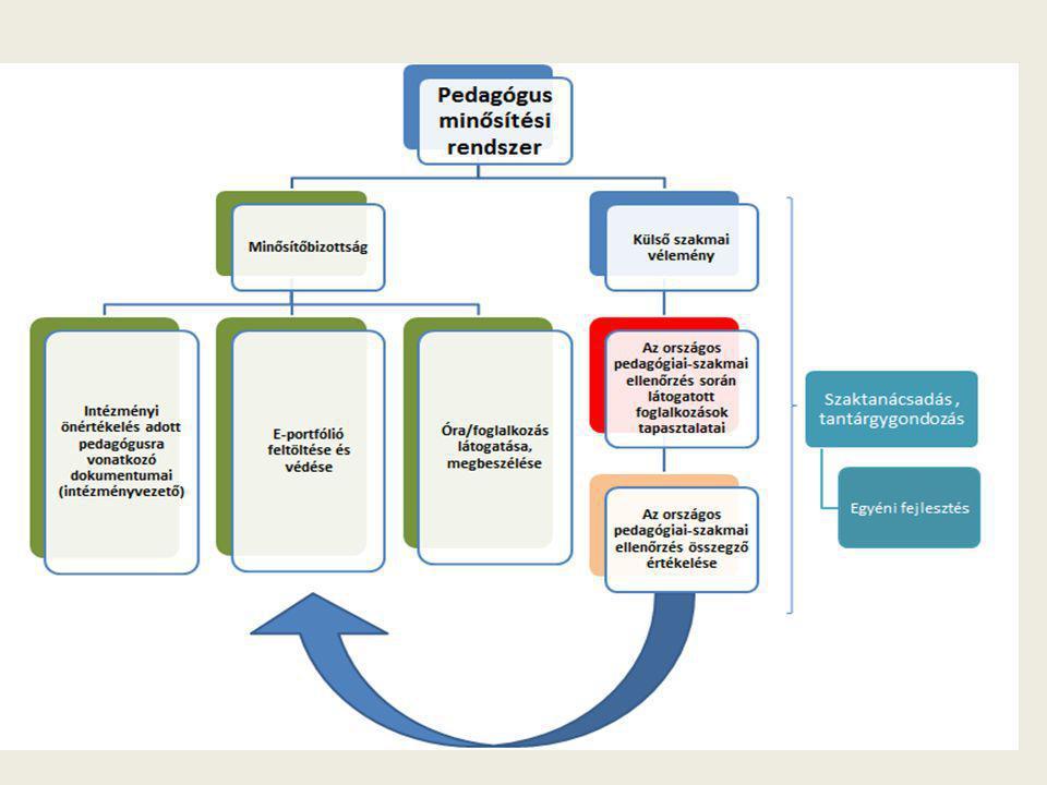 Az életpálya szakaszai: Gyakornoki időszak A pedagógus-életpálya első szakasza a mindenki számára kötelező, mentor által támogatott gyakornoki időszak.
