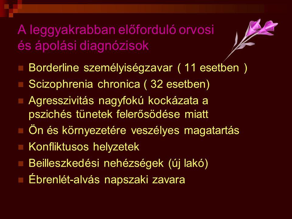 A leggyakrabban előforduló orvosi és ápolási diagnózisok  Borderline személyiségzavar ( 11 esetben )  Scizophrenia chronica ( 32 esetben)  Agresszi