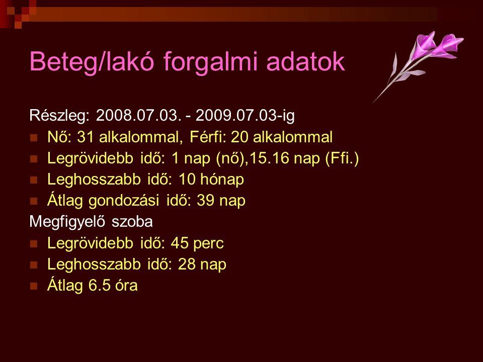 Beteg/lakó forgalmi adatok Részleg: 2008.07.03. - 2009.07.03-ig  Nő: 31 alkalommal, Férfi: 20 alkalommal  Legrövidebb idő: 1 nap (nő),15.16 nap (Ffi