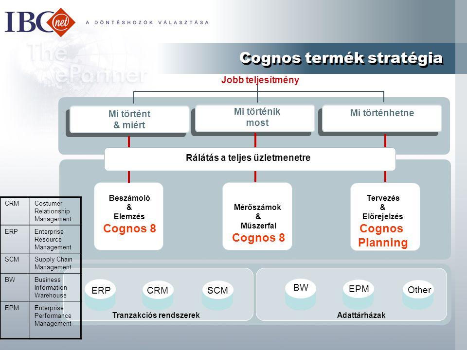 Cognos termék stratégia Cognos termék stratégia Mi történt & miért Mi történik most Mi történhetne Tranzakciós rendszerekAdattárházak ERPCRMSCM BW EPM Other Jobb teljesítmény Mérőszámok & Műszerfal Cognos 8 Beszámoló & Elemzés Cognos 8 Tervezés & Előrejelzés Cognos Planning Rálátás a teljes üzletmenetre CRMCostumer Relationship Management ERPEnterprise Resource Management SCMSupply Chain Management BWBusiness Information Warehouse EPMEnterprise Performance Management