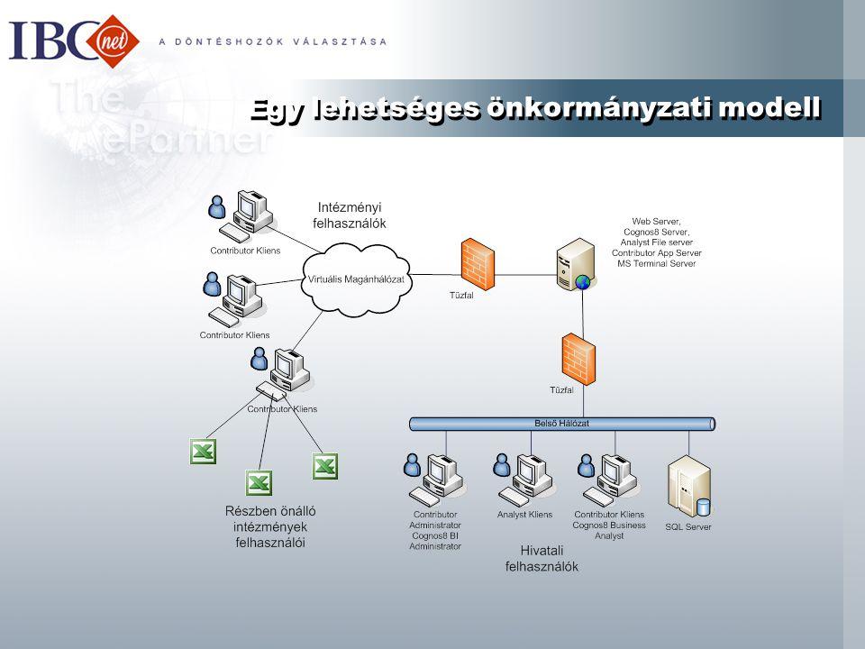 Egy lehetséges önkormányzati modell