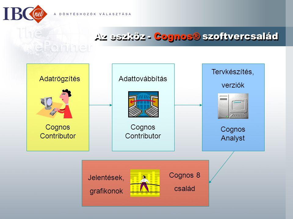Az eszköz - Cognos® szoftvercsalád Adatrögzítés Cognos Contributor Adattovábbítás Cognos Contributor Tervkészítés, verziók Cognos Analyst Jelentések, grafikonok Cognos 8 család