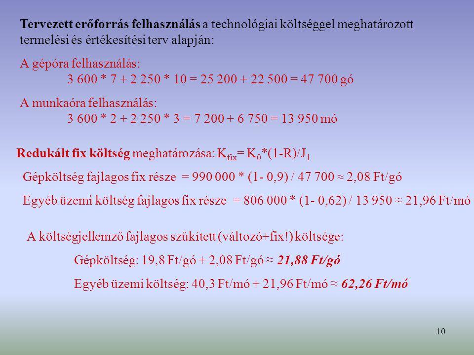 10 Tervezett erőforrás felhasználás a technológiai költséggel meghatározott termelési és értékesítési terv alapján: A gépóra felhasználás: 3 600 * 7 + 2 250 * 10 = 25 200 + 22 500 = 47 700 gó A munkaóra felhasználás: 3 600 * 2 + 2 250 * 3 = 7 200 + 6 750 = 13 950 mó Redukált fix költség meghatározása: K fix = K 0 *(1-R)/J 1 Gépköltség fajlagos fix része = 990 000 * (1- 0,9) / 47 700 ≈ 2,08 Ft/gó Egyéb üzemi költség fajlagos fix része = 806 000 * (1- 0,62) / 13 950 ≈ 21,96 Ft/mó A költségjellemző fajlagos szűkített (változó+fix!) költsége: Gépköltség: 19,8 Ft/gó + 2,08 Ft/gó ≈ 21,88 Ft/gó Egyéb üzemi költség: 40,3 Ft/mó + 21,96 Ft/mó ≈ 62,26 Ft/mó