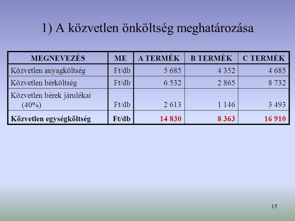 15 1) A közvetlen önköltség meghatározása MEGNEVEZÉSMEA TERMÉKB TERMÉKC TERMÉK Közvetlen anyagköltségFt/db5 6854 3524 685 Közvetlen bérköltségFt/db6 5322 8658 732 Közvetlen bérek járulékai (40%)Ft/db2 6131 1463 493 Közvetlen egységköltségFt/db14 8308 36316 910