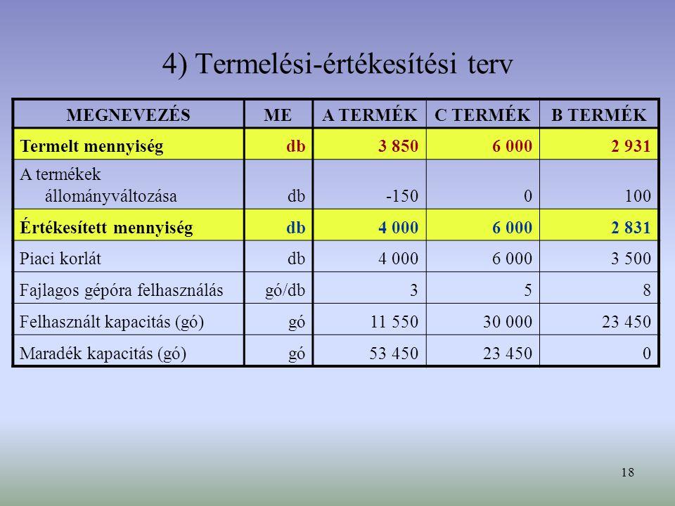 18 4) Termelési-értékesítési terv MEGNEVEZÉSMEA TERMÉKC TERMÉKB TERMÉK Termelt mennyiségdb3 8506 0002 931 A termékek állományváltozásadb-1500100 Értékesített mennyiségdb4 0006 0002 831 Piaci korlátdb4 0006 0003 500 Fajlagos gépóra felhasználásgó/db358 Felhasznált kapacitás (gó)gó11 55030 00023 450 Maradék kapacitás (gó)gó53 45023 4500