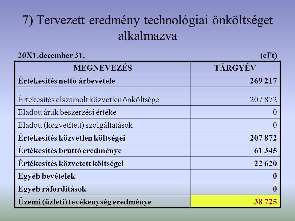 21 7) Tervezett eredmény technológiai önköltséget alkalmazva 20X1.december 31. (eFt) MEGNEVEZÉSTÁRGYÉV Értékesítés nettó árbevétele269 217 Értékesítés