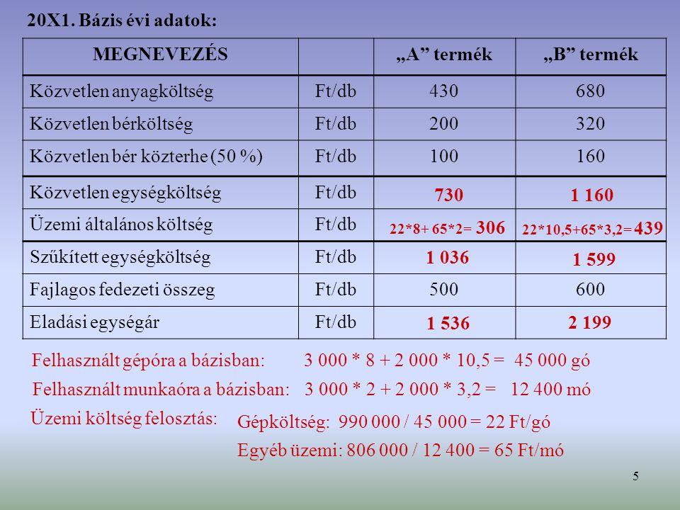 """5 MEGNEVEZÉS""""A termék""""B termék Közvetlen anyagköltségFt/db430680 Közvetlen bérköltségFt/db200320 Közvetlen bér közterhe (50 %)Ft/db100160 Közvetlen egységköltségFt/db Üzemi általános költségFt/db Szűkített egységköltségFt/db Fajlagos fedezeti összegFt/db500600 Eladási egységárFt/db 20X1."""