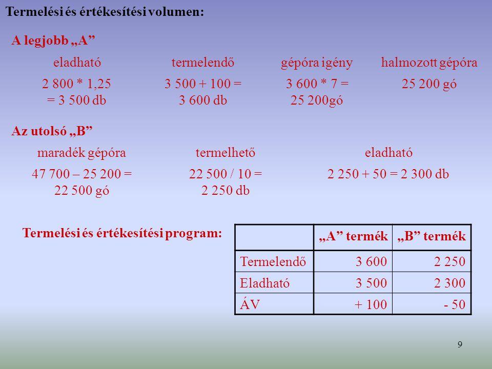9 Termelési és értékesítési volumen: halmozott gépóragépóra igénytermelendőeladható 2 250 + 50 = 2 300 db22 500 / 10 = 2 250 db 47 700 – 25 200 = 22 5