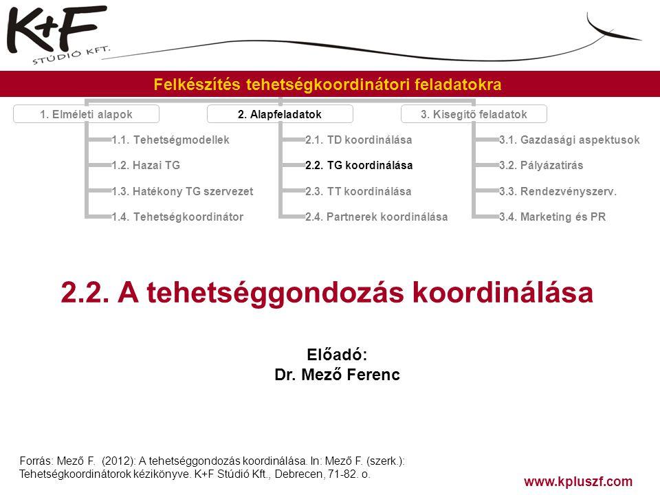 2.2. A tehetséggondozás koordinálása Forrás: Mező F. (2012): A tehetséggondozás koordinálása. In: Mező F. (szerk.): Tehetségkoordinátorok kézikönyve.