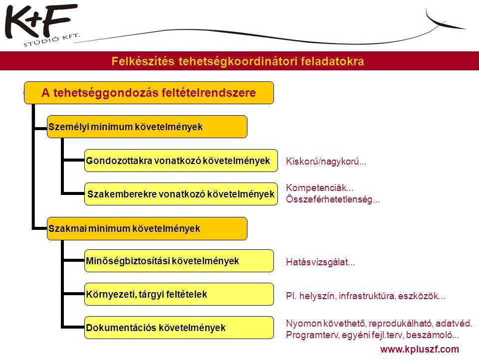 www.kpluszf.com Felkészítés tehetségkoordinátori feladatokra A tehetséggondozás feltételrendszere Személyi minimum követelmények Gondozottakra vonatko