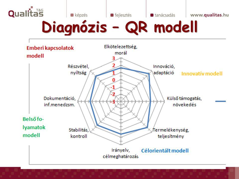 Diagnózis – QR modell