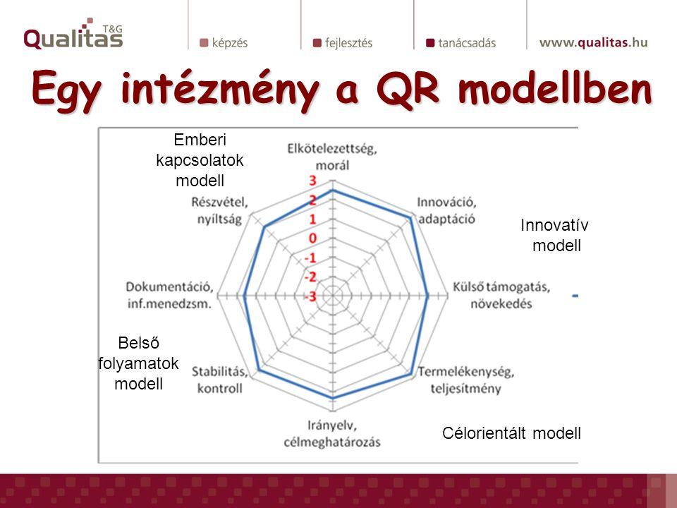Egy intézmény a QR modellben Emberi kapcsolatok modell Innovatív modell Célorientált modell Belső folyamatok modell