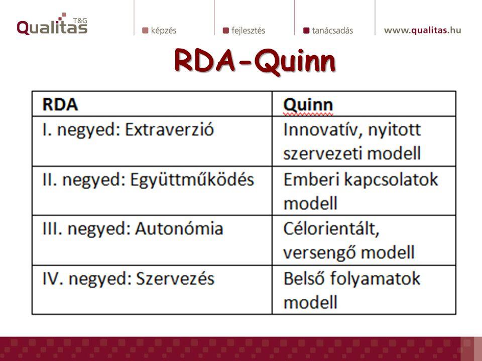 RDA-Quinn