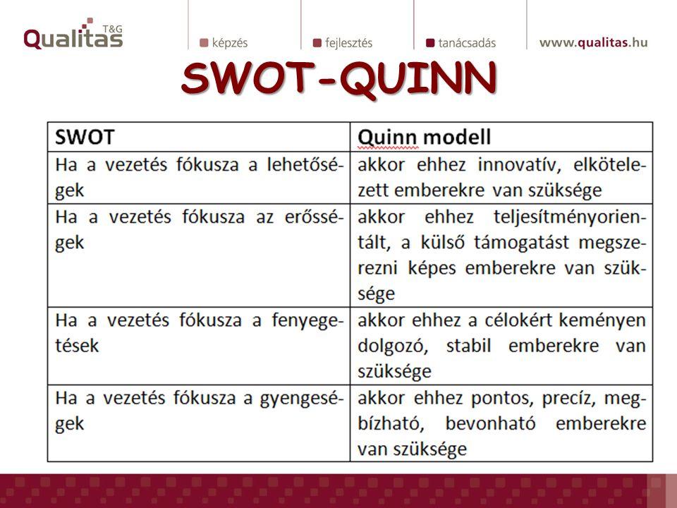 SWOT-QUINN