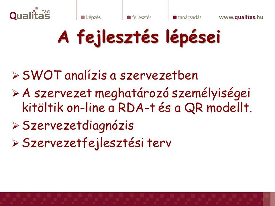 A fejlesztés lépései  SWOT analízis a szervezetben  A szervezet meghatározó személyiségei kitöltik on-line a RDA-t és a QR modellt.  Szervezetdiagn