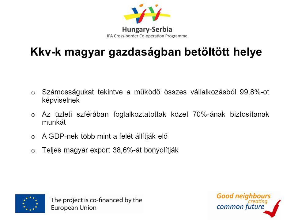 Kkv-k magyar gazdaságban betöltött helye o Számosságukat tekintve a működő összes vállalkozásból 99,8%-ot képviselnek o Az üzleti szférában foglalkoztatottak közel 70%-ának biztosítanak munkát o A GDP-nek több mint a felét állítják elő o Teljes magyar export 38,6%-át bonyolítják