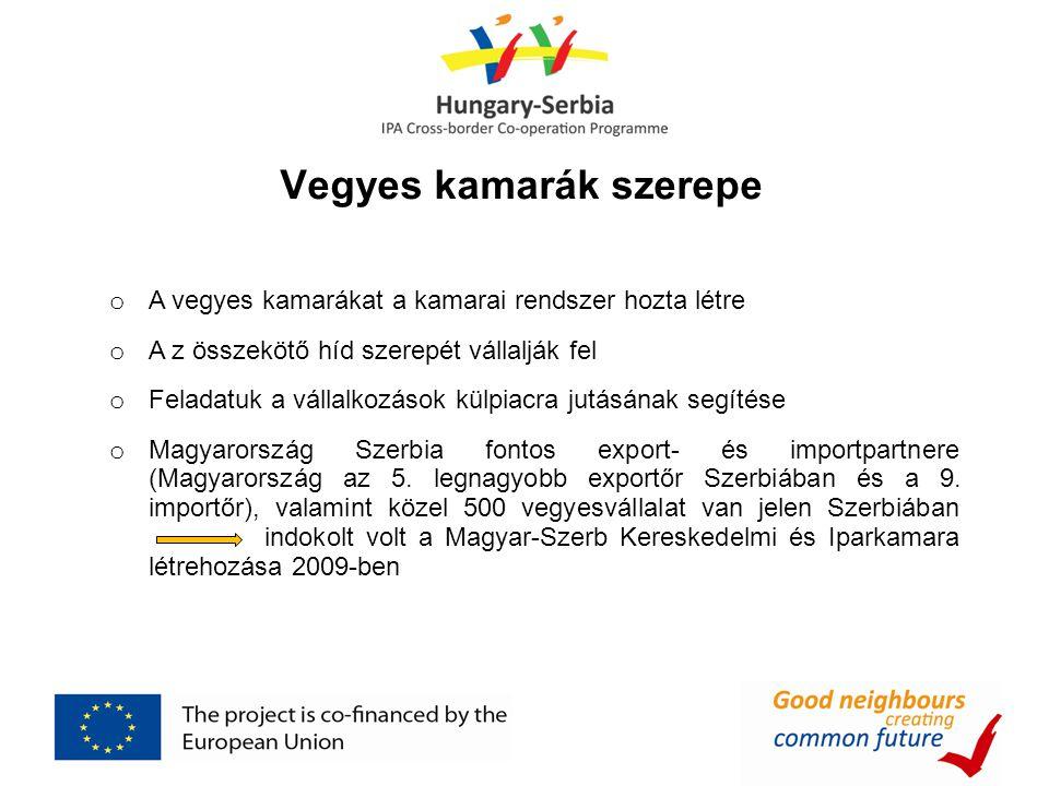 Vegyes kamarák szerepe o A vegyes kamarákat a kamarai rendszer hozta létre o A z összekötő híd szerepét vállalják fel o Feladatuk a vállalkozások külpiacra jutásának segítése o Magyarország Szerbia fontos export- és importpartnere (Magyarország az 5.
