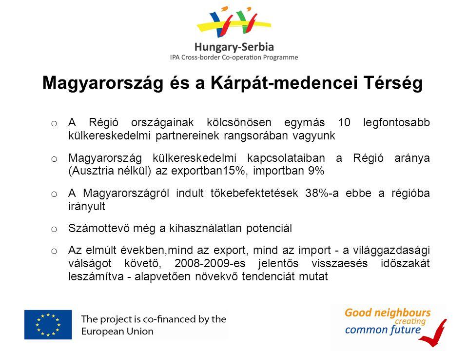 Magyarország és a Kárpát-medencei Térség o A Régió országainak kölcsönösen egymás 10 legfontosabb külkereskedelmi partnereinek rangsorában vagyunk o Magyarország külkereskedelmi kapcsolataiban a Régió aránya (Ausztria nélkül) az exportban15%, importban 9% o A Magyarországról indult tőkebefektetések 38%-a ebbe a régióba irányult o Számottevő még a kihasználatlan potenciál o Az elmúlt években,mind az export, mind az import - a világgazdasági válságot követő, 2008-2009-es jelentős visszaesés időszakát leszámítva - alapvetően növekvő tendenciát mutat