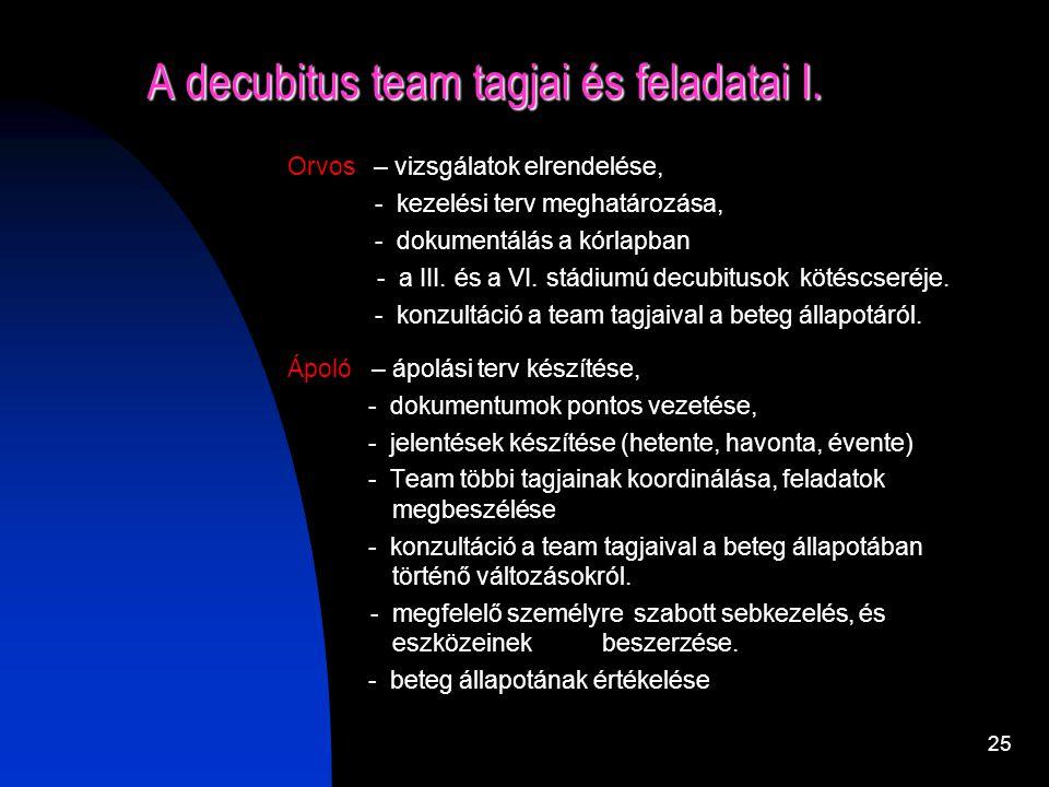 24 Decubitus ellátás folyamatábrája Beteg megérkezik Betegfelvétel (ápoló) Rizikószűrés (ápoló) Rizikó ? Decubitus prevenció protokoll Áp. Dok. Bőví