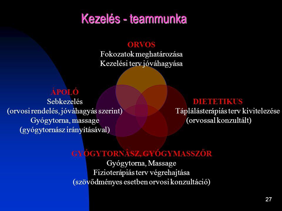 26 A decubitus team tagjai és feladatai II. Gyógytornász - fizioterápiás, gyógytorna kezelési terv készítése, - a beteg mozgatása, csoporttorna - konz