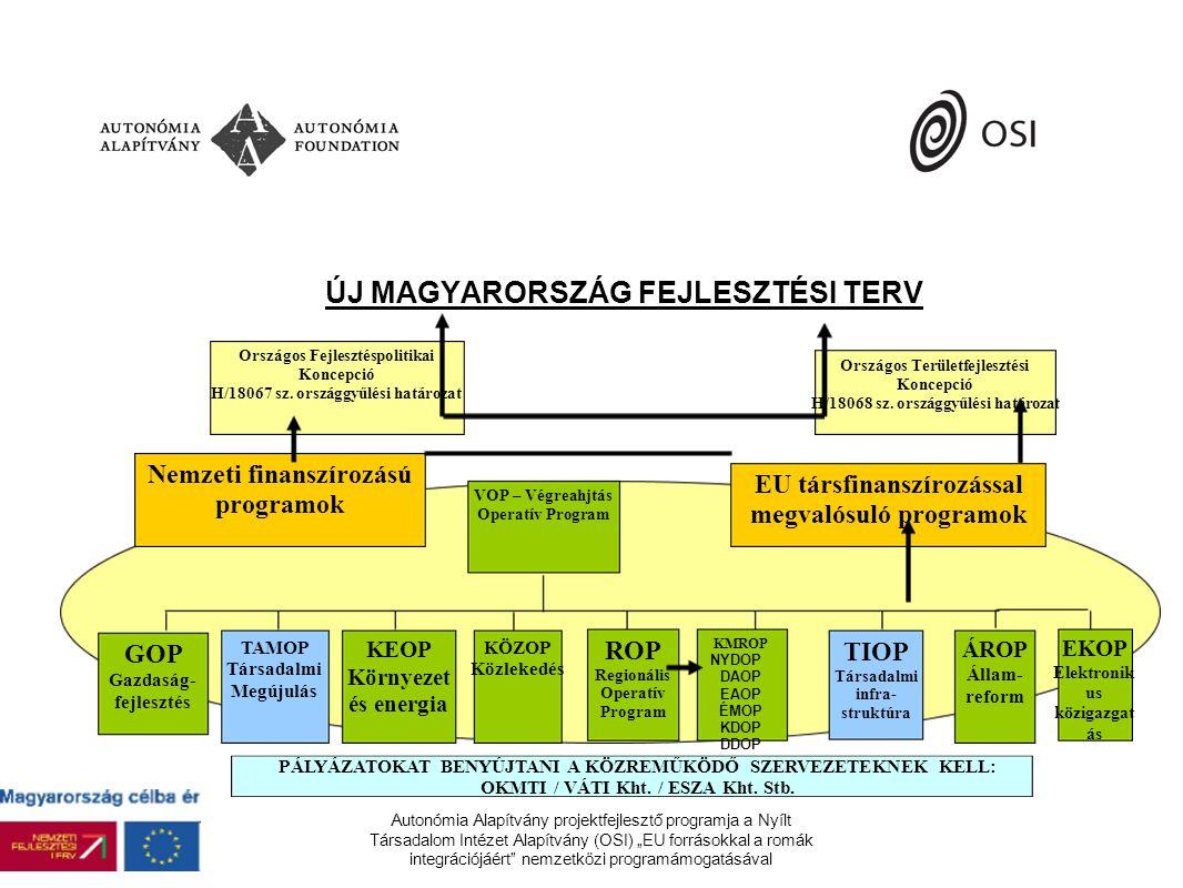 """Autonómia Alapítvány projektfejlesztő programja a Nyílt Társadalom Intézet Alapítvány (OSI) """"EU forrásokkal a romák integrációjáért nemzetközi programámogatásával ÚJ MAGYARORSZÁG FEJLESZTÉSI TERV Országos Területfejlesztési Koncepció H/18068 sz."""