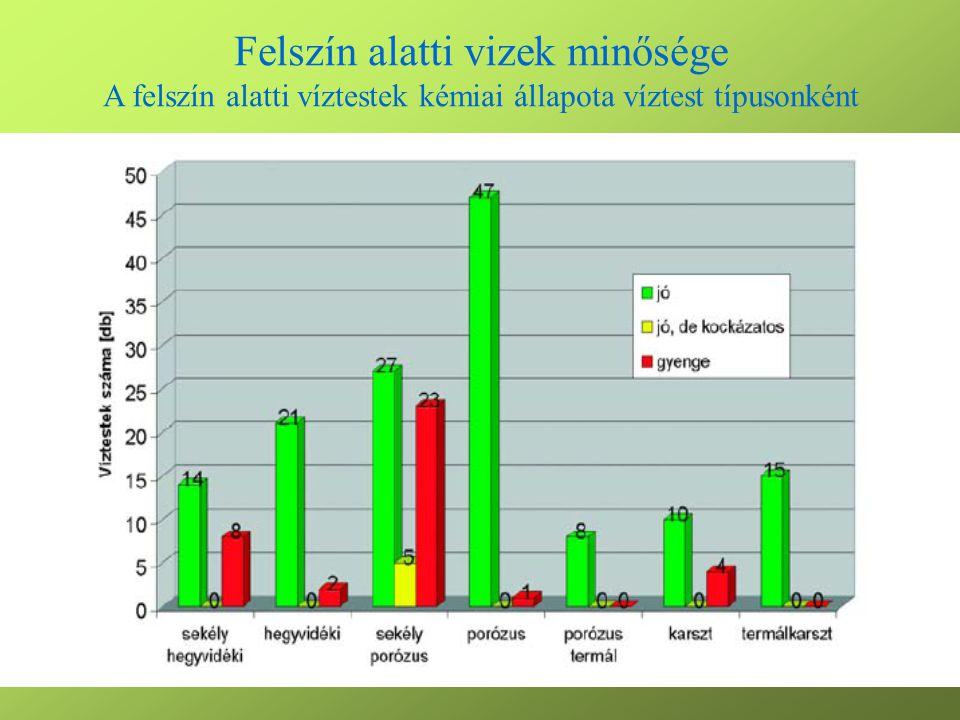 Hulladékgazdálkodás Az országban évente képződő hulladékmennyiség alakulása a GDP-hez képest 2000-2008.