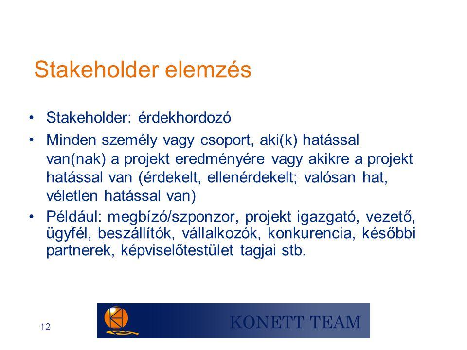 12 •Stakeholder: érdekhordozó •Minden személy vagy csoport, aki(k) hatással van(nak) a projekt eredményére vagy akikre a projekt hatással van (érdekel