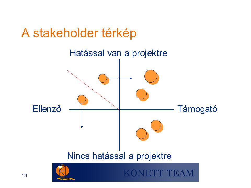 13 Hatással van a projektre Támogató Nincs hatással a projektre Ellenző A stakeholder térkép