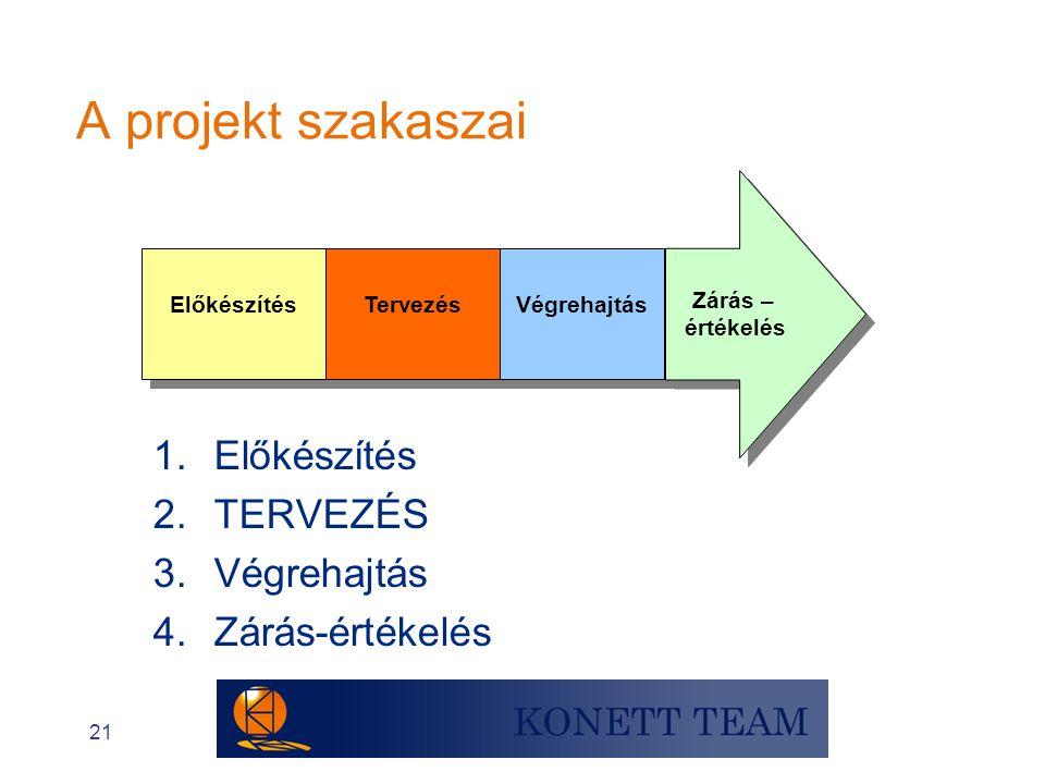 21 A projekt szakaszai Előkészítés Tervezés Végrehajtás Zárás – értékelés Zárás – értékelés 1.Előkészítés 2.TERVEZÉS 3.Végrehajtás 4.Zárás-értékelés