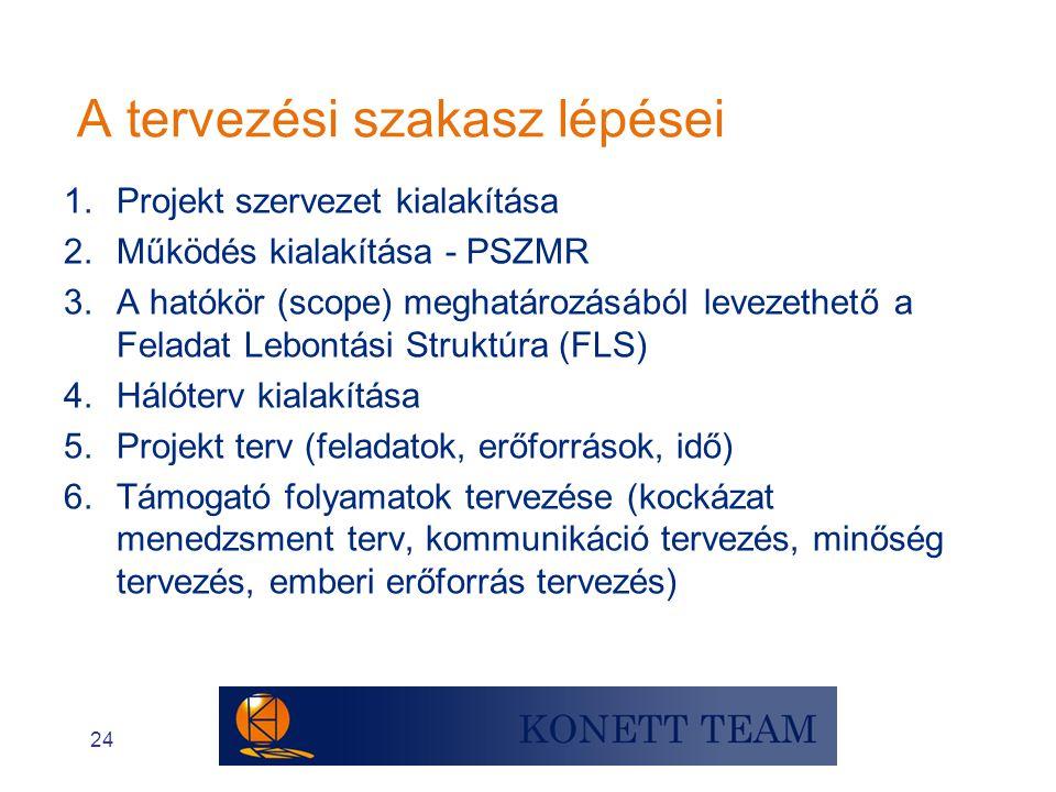24 A tervezési szakasz lépései 1.Projekt szervezet kialakítása 2.Működés kialakítása - PSZMR 3.A hatókör (scope) meghatározásából levezethető a Felada