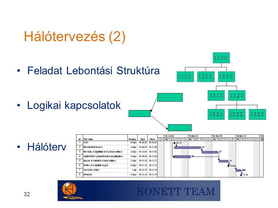 32 Hálótervezés (2) •Feladat Lebontási Struktúra • Hálóterv •Logikai kapcsolatok