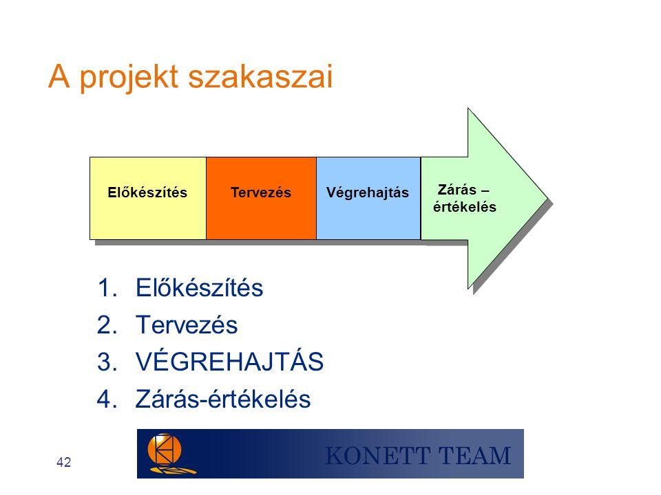 42 A projekt szakaszai Előkészítés Tervezés Végrehajtás Zárás – értékelés Zárás – értékelés 1.Előkészítés 2.Tervezés 3.VÉGREHAJTÁS 4.Zárás-értékelés