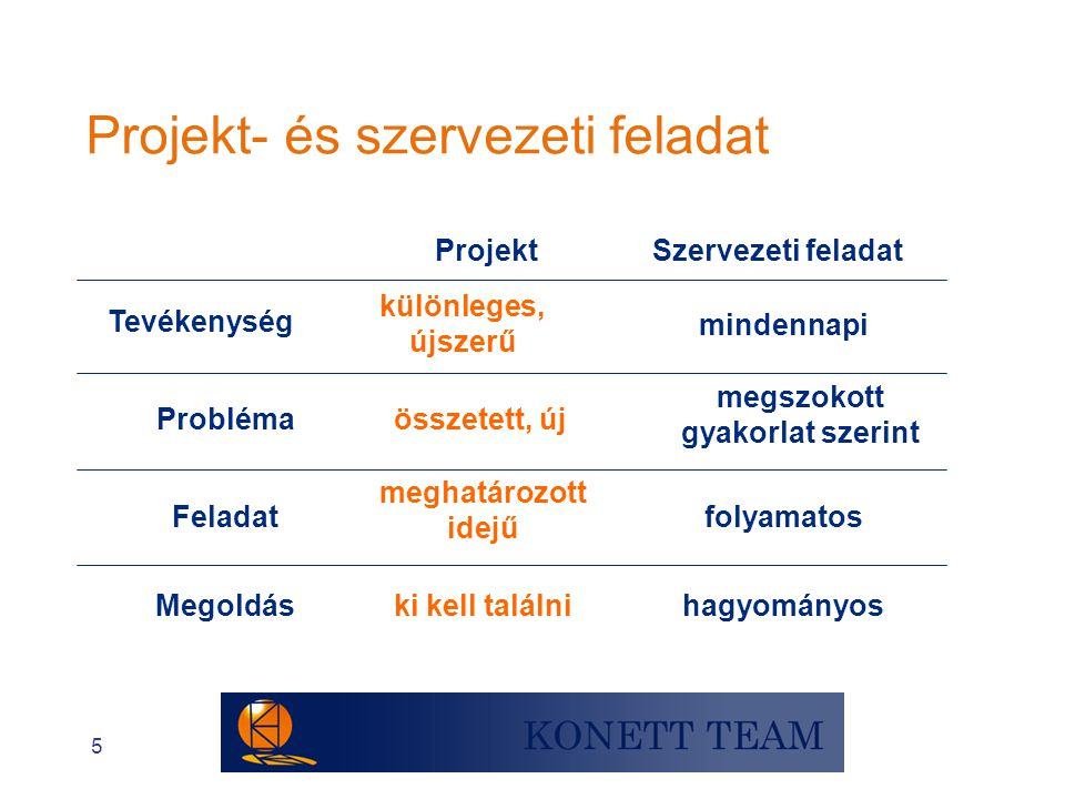 5 Projekt- és szervezeti feladat ki kell találni meghatározott idejű összetett, új különleges, újszerű Projekt hagyományos Megoldás folyamatosFeladat