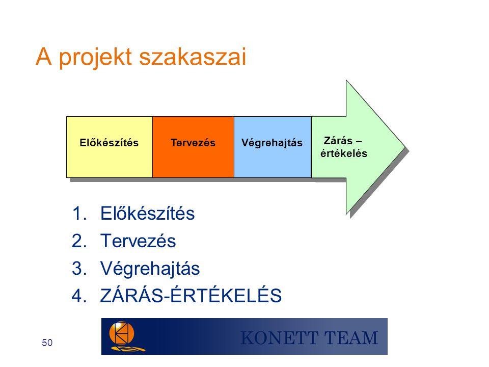 50 A projekt szakaszai Előkészítés Tervezés Végrehajtás Zárás – értékelés Zárás – értékelés 1.Előkészítés 2.Tervezés 3.Végrehajtás 4.ZÁRÁS-ÉRTÉKELÉS
