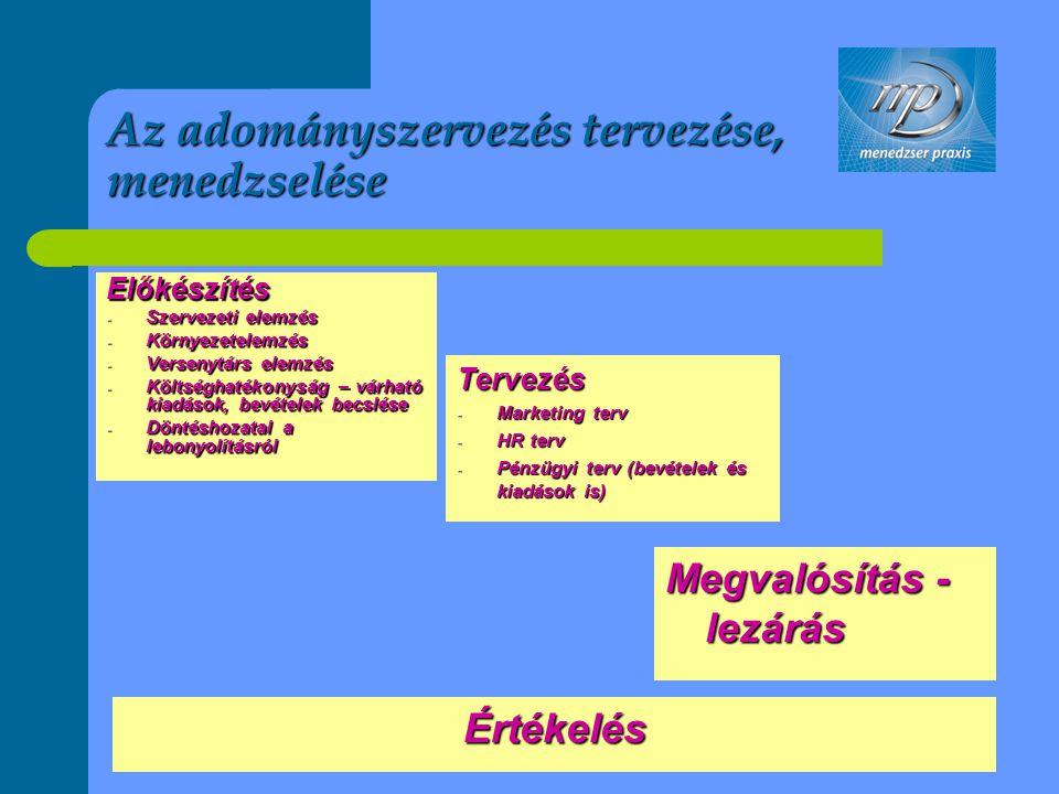Az adományszervezés tervezése, menedzselése Előkészítés - Szervezeti elemzés - Környezetelemzés - Versenytárs elemzés - Költséghatékonyság – várható k