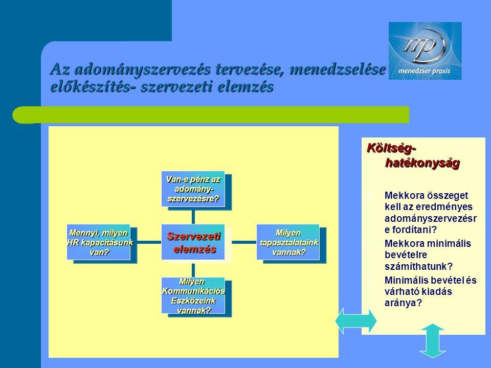 Az adományszervezés tervezése, menedzselése – előkészítés- szervezeti elemzés Szervezeti elemzés elemzés Van-e pénz az adomány- adomány-szervezésre? M