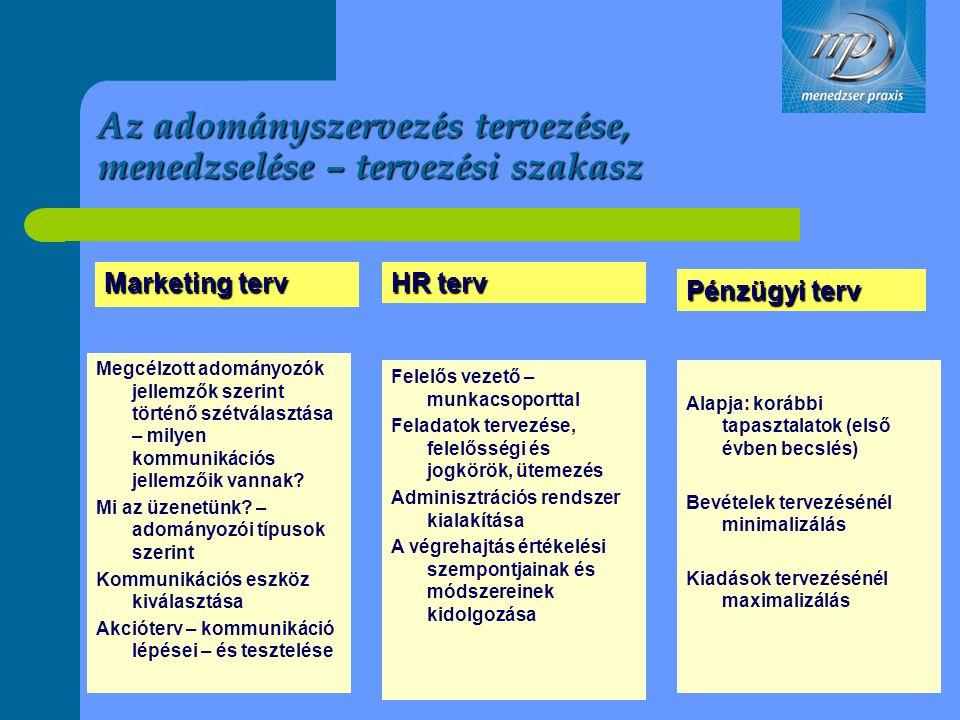 Az adományszervezés tervezése, menedzselése – tervezési szakasz Marketing terv HR terv Pénzügyi terv Megcélzott adományozók jellemzők szerint történő
