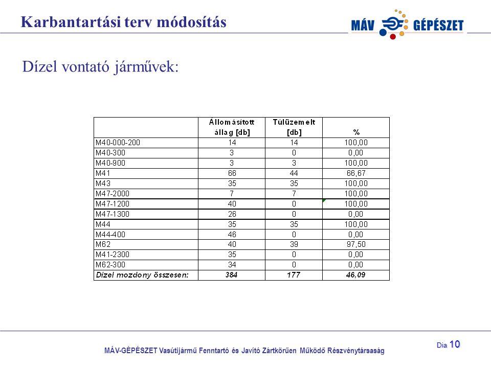 MÁV-GÉPÉSZET Vasútijármű Fenntartó és Javító Zártkörűen Működő Részvénytársaság Dia 10 Karbantartási terv módosítás Dízel vontató járművek: