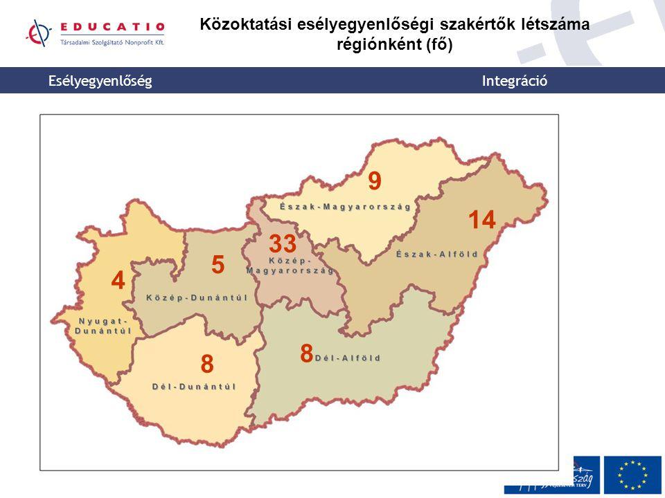 Esélyegyenlőség Integráció Közoktatási esélyegyenlőségi szakértők létszáma régiónként (fő) 4 8 5 8 33 14 9