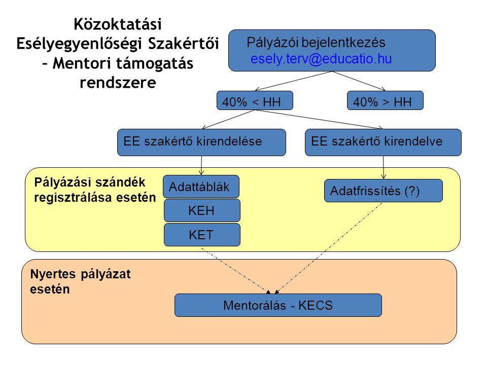 Pályázási szándék regisztrálása esetén Pályázói bejelentkezés esely.terv@educatio.hu 40% < HH 40% > HH EE szakértő kirendelveEE szakértő kirendelése Adatfrissítés ( ) Adattáblák KEH KET Közoktatási Esélyegyenlőségi Szakértői – Mentori támogatás rendszere Nyertes pályázat esetén Mentorálás - KECS