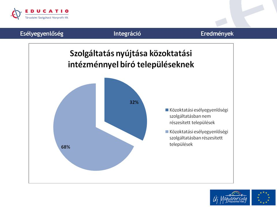 Esélyegyenlőség Integráció 2003/CXXV.