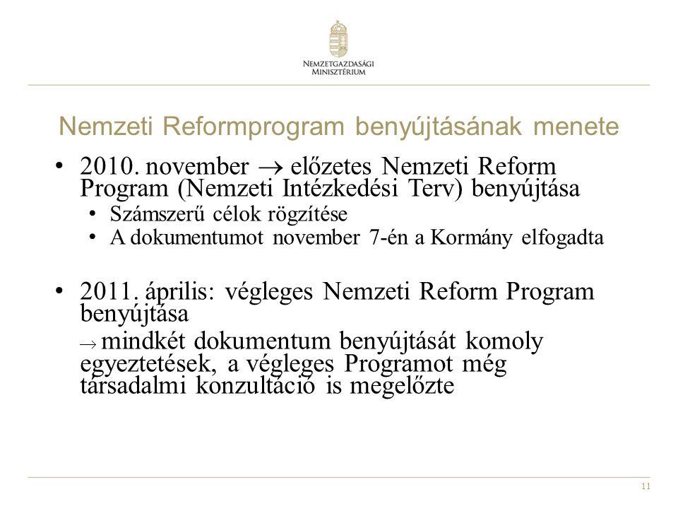 11 Nemzeti Reformprogram benyújtásának menete • 2010. november  előzetes Nemzeti Reform Program (Nemzeti Intézkedési Terv) benyújtása • Számszerű cél