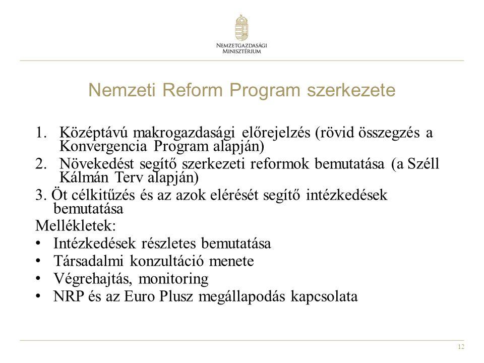 12 Nemzeti Reform Program szerkezete 1.Középtávú makrogazdasági előrejelzés (rövid összegzés a Konvergencia Program alapján) 2.Növekedést segítő szerk
