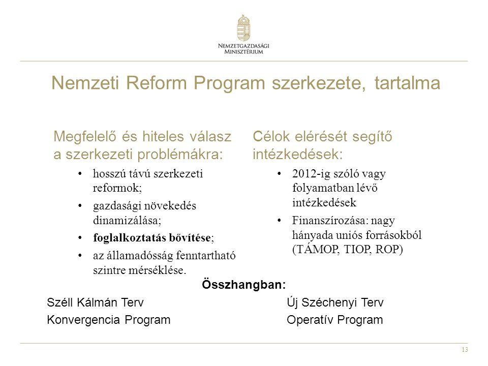 13 Nemzeti Reform Program szerkezete, tartalma Összhangban: Széll Kálmán Terv Új Széchenyi Terv Konvergencia Program Operatív Program Megfelelő és hit
