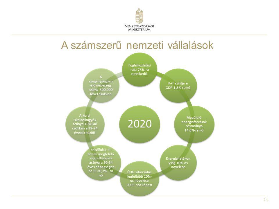 14 A számszerű nemzeti vállalások 2020 Foglalkoztatási ráta 75%-ra emelkedik K+F szintje a GDP 1,8%-ra nő Megújuló energiaforrások részaránya 14,6%-ra