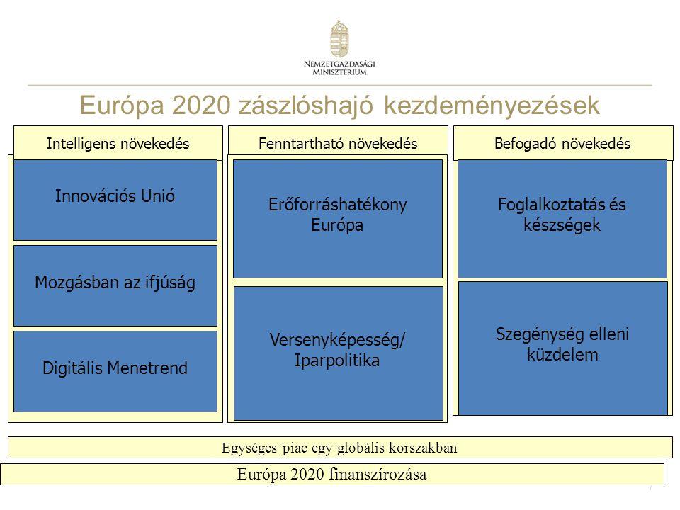 7 Európa 2020 zászlóshajó kezdeményezések prioritások Fenntartható növekedésBefogadó növekedésIntelligens növekedés Innovációs Unió Egységes piac egy