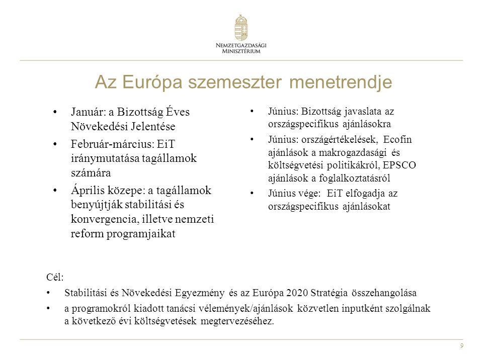 9 Az Európa szemeszter menetrendje Cél: • Stabilitási és Növekedési Egyezmény és az Európa 2020 Stratégia összehangolása • a programokról kiadott taná