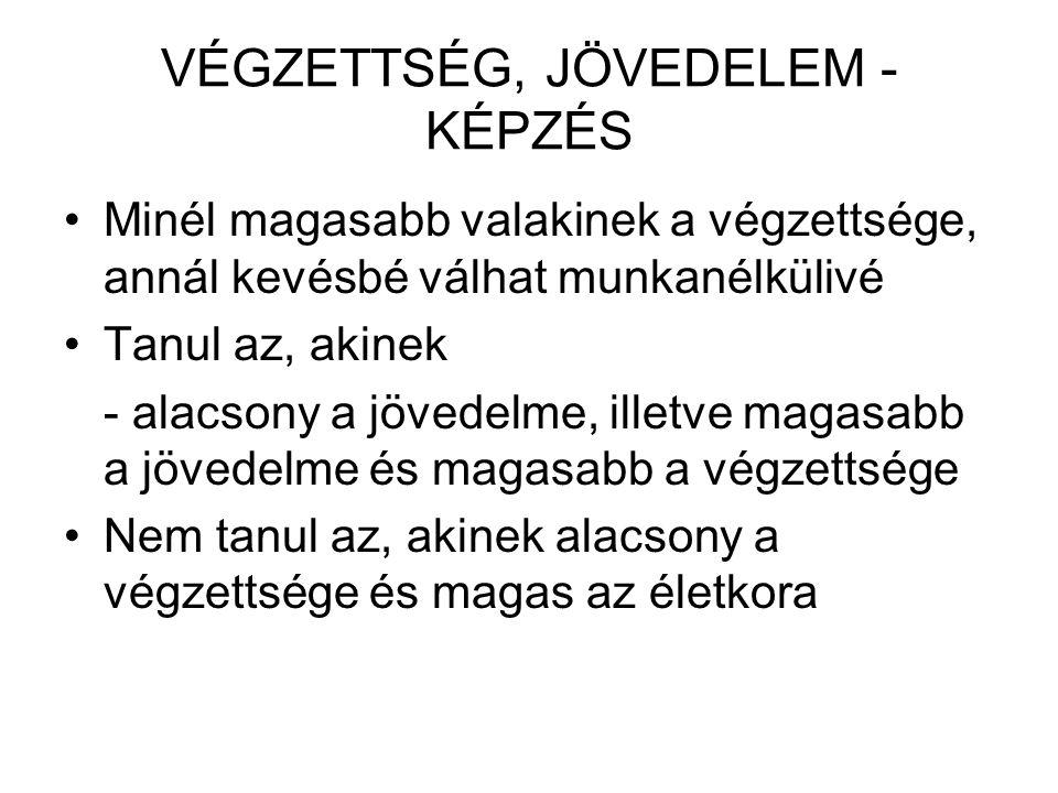 A MUNKAHELYI KÉPZÉSEK VÁLTOZÁSA II.